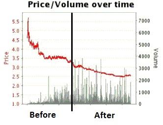 live shown on a Betfair graph