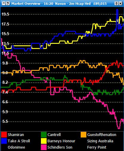 Betfair Market Overview Chart