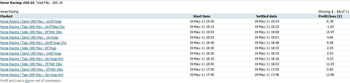 Thurs 19 May 2011 Results