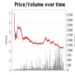 Betfair Trading Courses