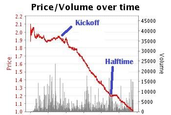 Football trading strategies