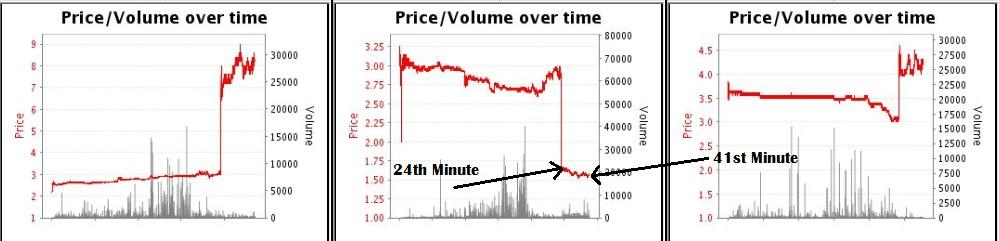 Betfair Football Trading Strategies