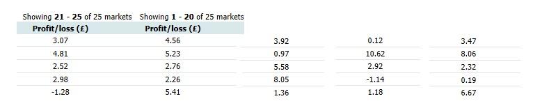 market by market