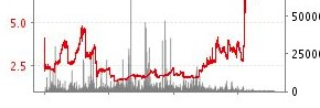 Cricket traders Betfair chart