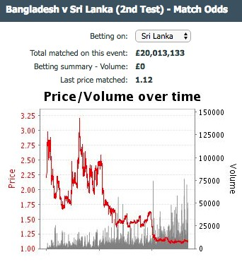 Cricket trading graph
