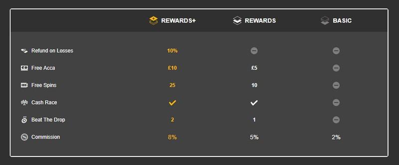 Betfair Rewards Commission Changes