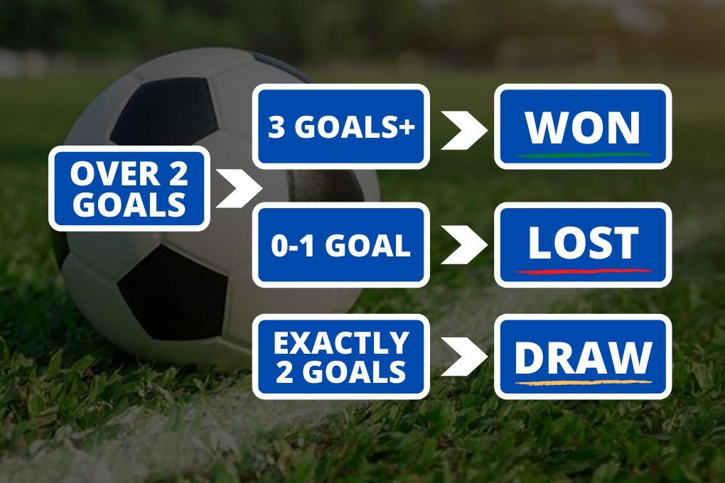 2.5 Goals Strategy Football