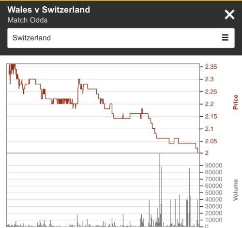 Switzerland Euro 2020