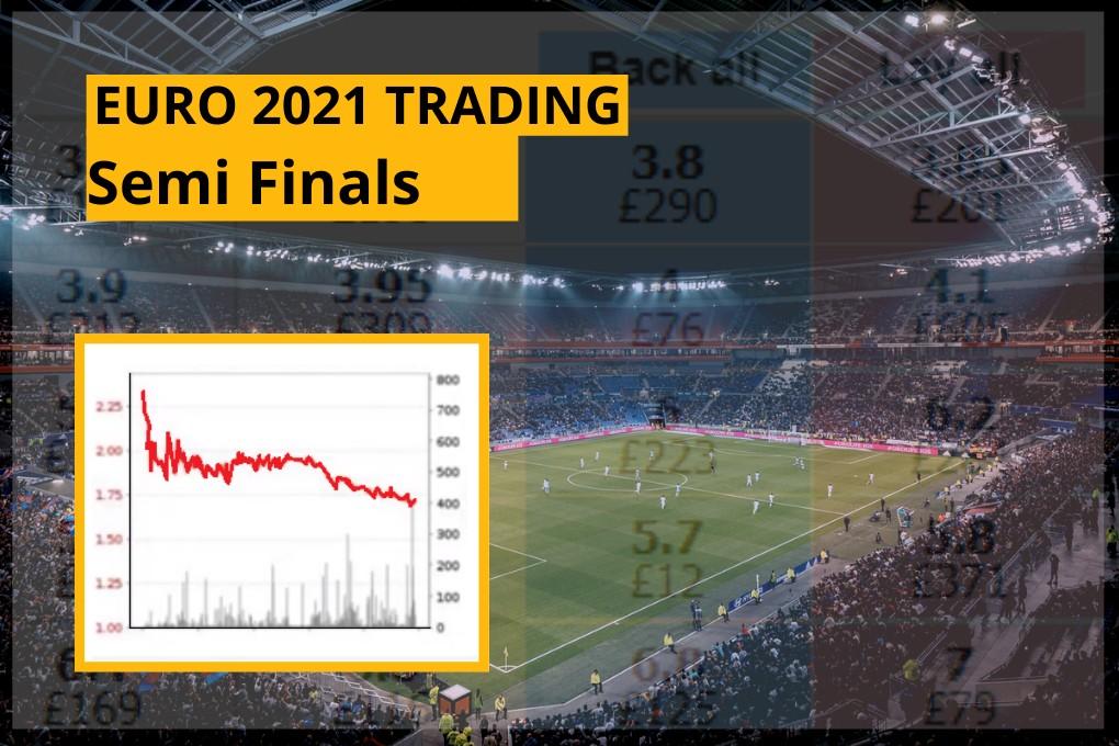Euro 2020 England v Denmark