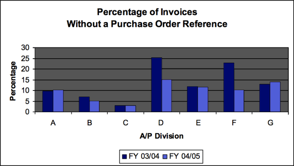 bar chart - Percentage of Invoices without a Purchase Order Reference