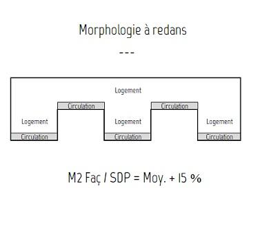 Morphologie ---> dév. façade
