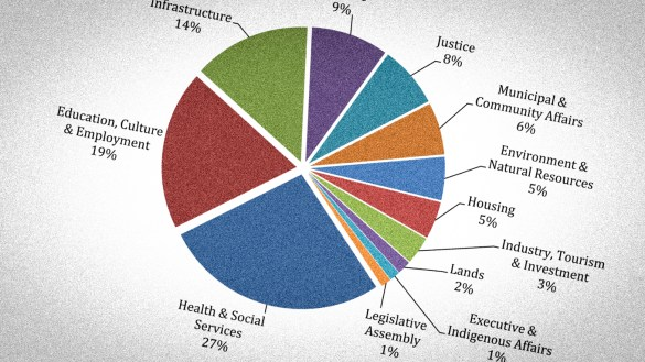A pie chart showing expenditure by department from the NWT's 2018-19 budget documents