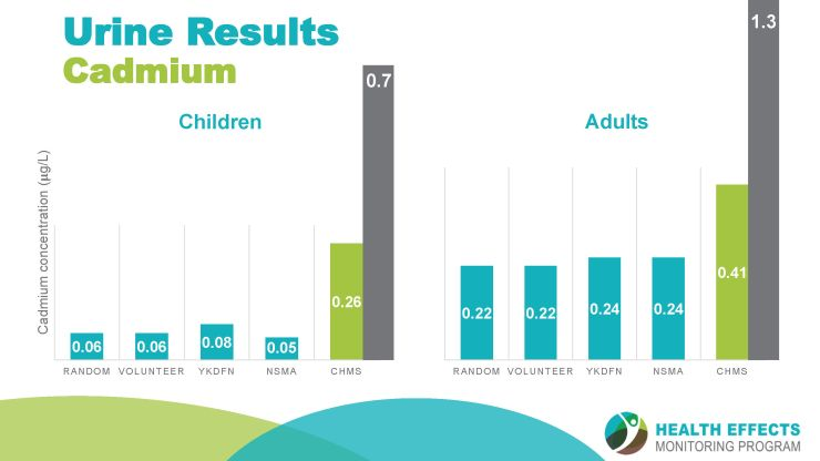 A slide showing cadmium levels in people.