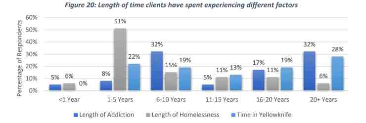 A graphic shows the lengths of time for which sobering and day centre users have experienced different problems