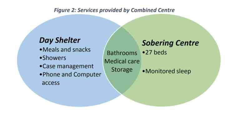 Services provided at the sobering and day centre