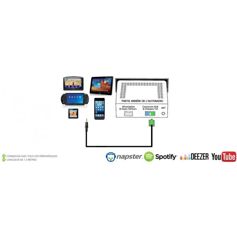 Cable Auxiliaire MP3 pour Autoradio d'origine Citroen