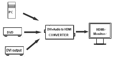 DVI + Optical Audio + Coaxial Audio to HDMI converter