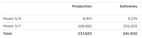 q3 tesla production