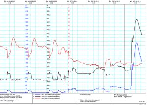 Werte der Messstation Brunnen des Bundesamtes für Umwelt (BAFU). Screenshot BAFU
