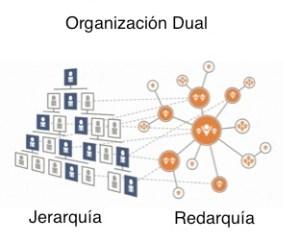 Organización_Dual_Kotter