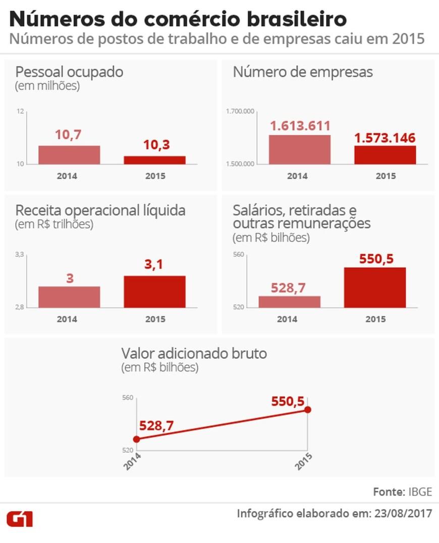 Comércio perdeu 400 mil postos de trabalho e 40 mil empresas em 2015, aponta IBGE