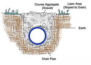french-drain