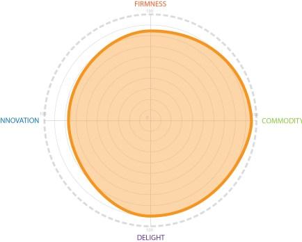 Radar Chart Project Rating