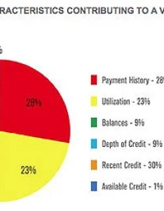 What drives  credit score also rh blogedit