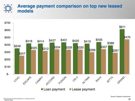 Can You Lease A Car With Average Credit