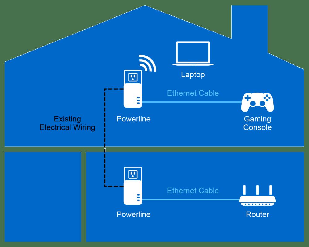 medium resolution of how does powerline work
