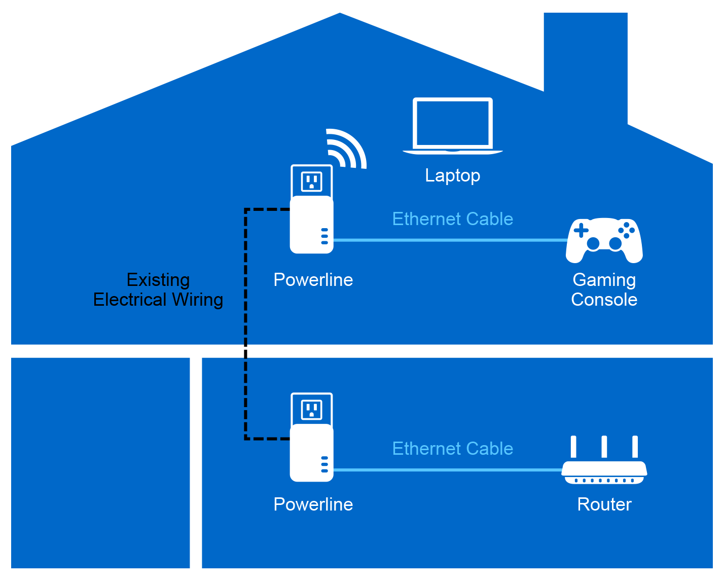 hight resolution of how does powerline work