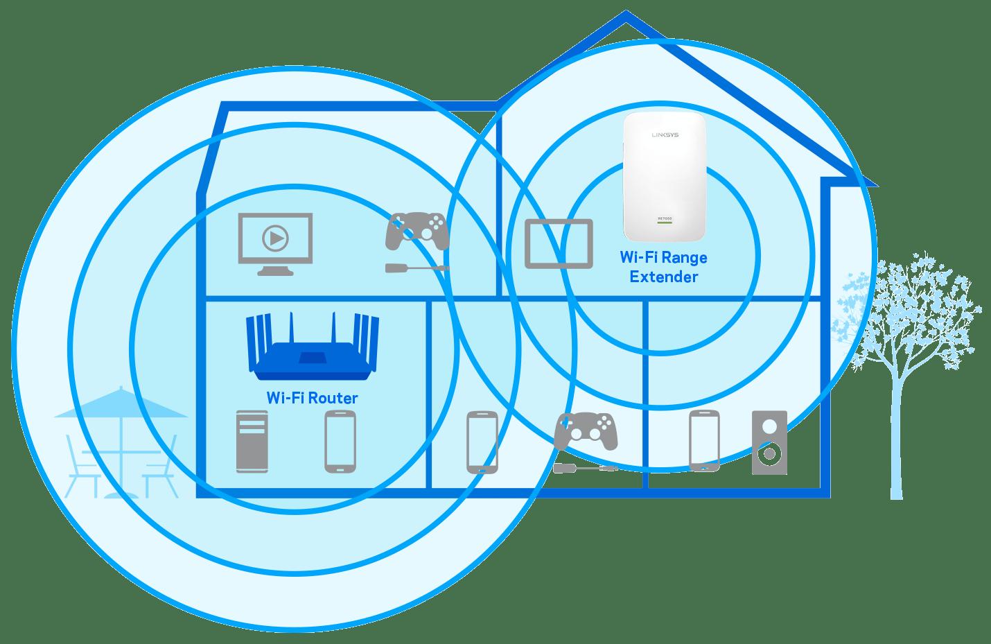 wireless extender diagram ez go what is a wi fi range