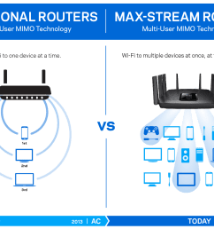 what is a wifi router router to router connection diagram wi fi router diagram [ 1430 x 976 Pixel ]