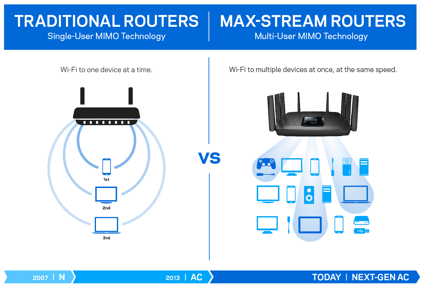 hight resolution of what is a wifi router router to router connection diagram wi fi router diagram