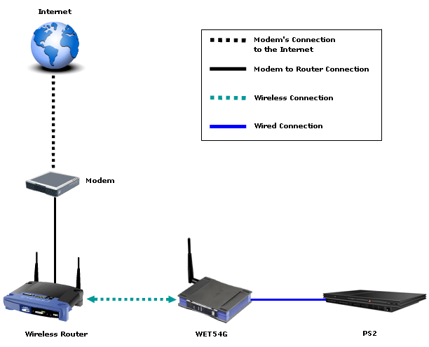 Linksys Wireless Adapter Wiring Diagram : 39 Wiring