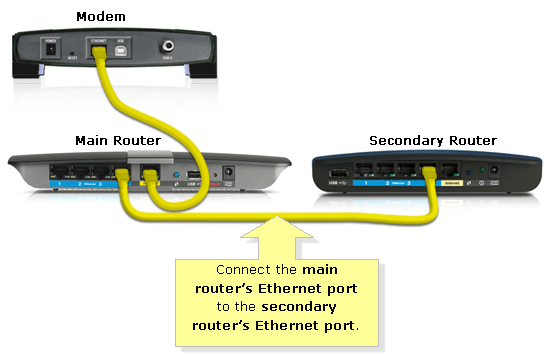 Tp Link Switch Light Wiring Linksys Official Support Cascading Or Connecting A