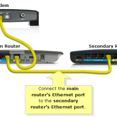 Dsl Modem Wiring Diagram 1999 Ford F250 Headlight Linksys Official Support - Cascading Or Connecting A Router To Another | ...