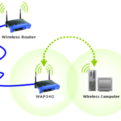 Linksys Wireless Router Setup Diagram Porch Lift Wiring Official Support - Connecting An Access Point To A
