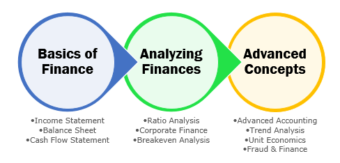 Finance for non finance - Course outline