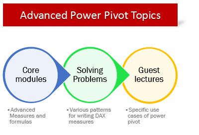 Advanced Power Pivot course topics in a nut-shell