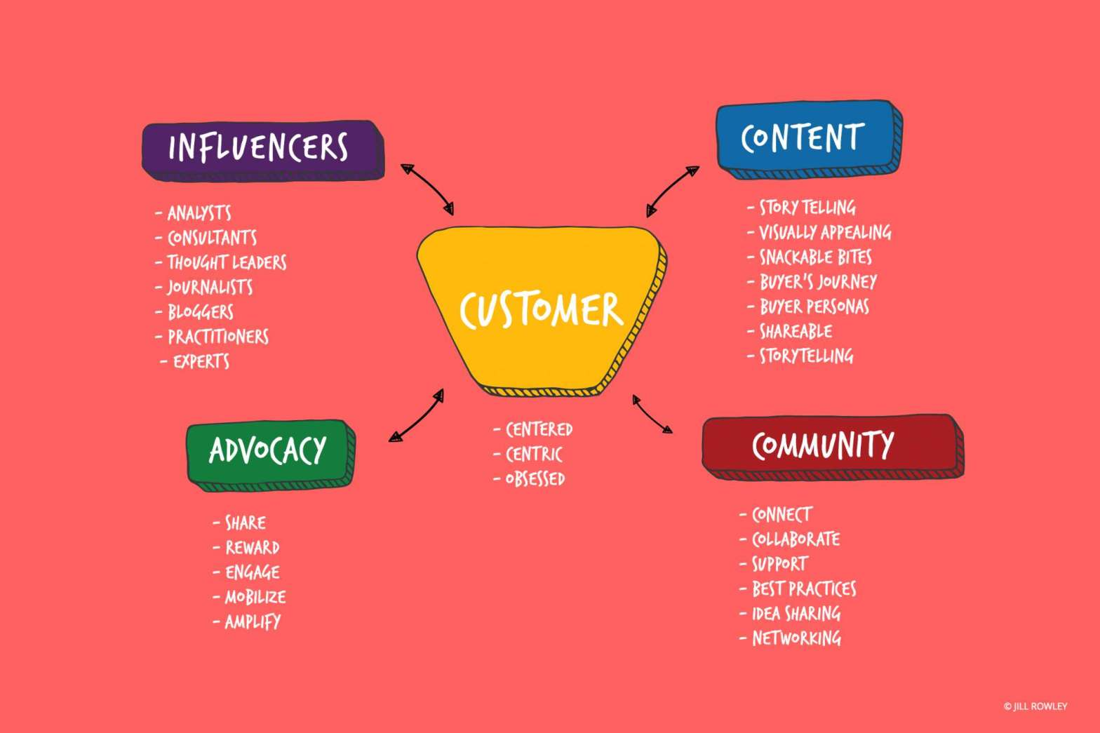 How To Succeed With A Customer Centric Marketing Strategy