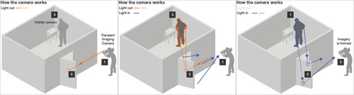 MIT Laser Camera Sees Around Corners