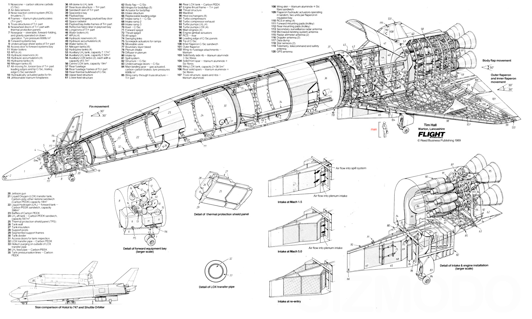 Hotol The Reusable Spaceship Coming Back From The 80s