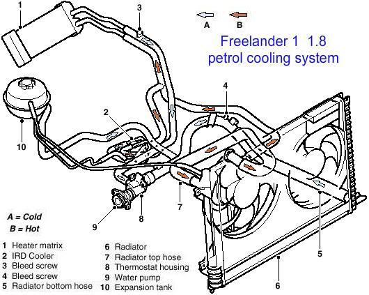 Service manual [How To Replace 2001 Land Rover Freelander