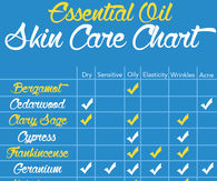 essential oils skin care chart: Essential oils for skincare decorativestyle org