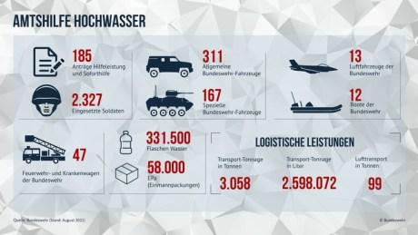Amtshilfe: Bundeswehr beendet sofortige Katastrophenhilfe in den Hochwassergebieten