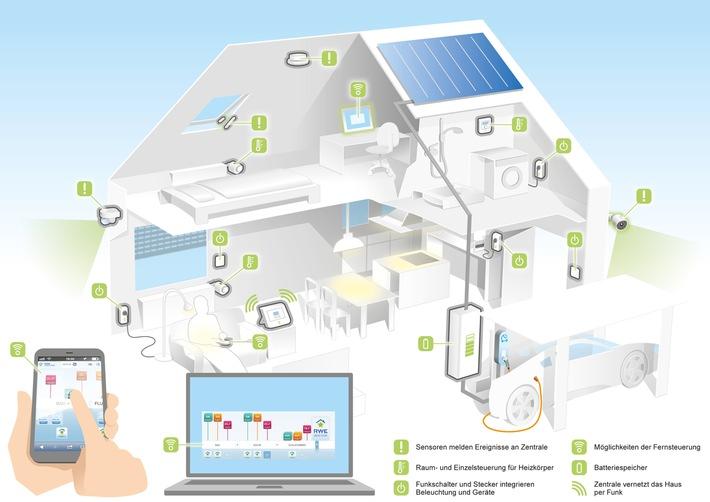 Das intelligente Haus im berblick  Pressemitteilung innogy SE  Effizienz