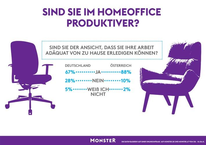 Sind Arbeitnehmer im HomeOffice produktiver  Pressemitteilung Monster Worldwide Deutschland GmbH