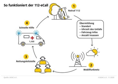 eCall 112-Notruf in vielen Autos Mangelware / ADAC Abfrage: Vor allem deutsche Hersteller beharren auf eigenen Notrufen