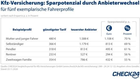 Bis 30. November Kfz-Versicherung wechseln und mehrere Hundert Euro sparen
